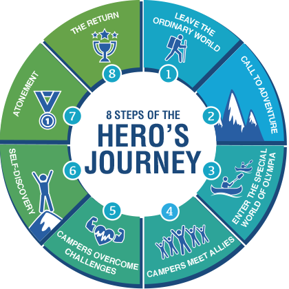 the hero's journey: atonement - tamara mccleary -