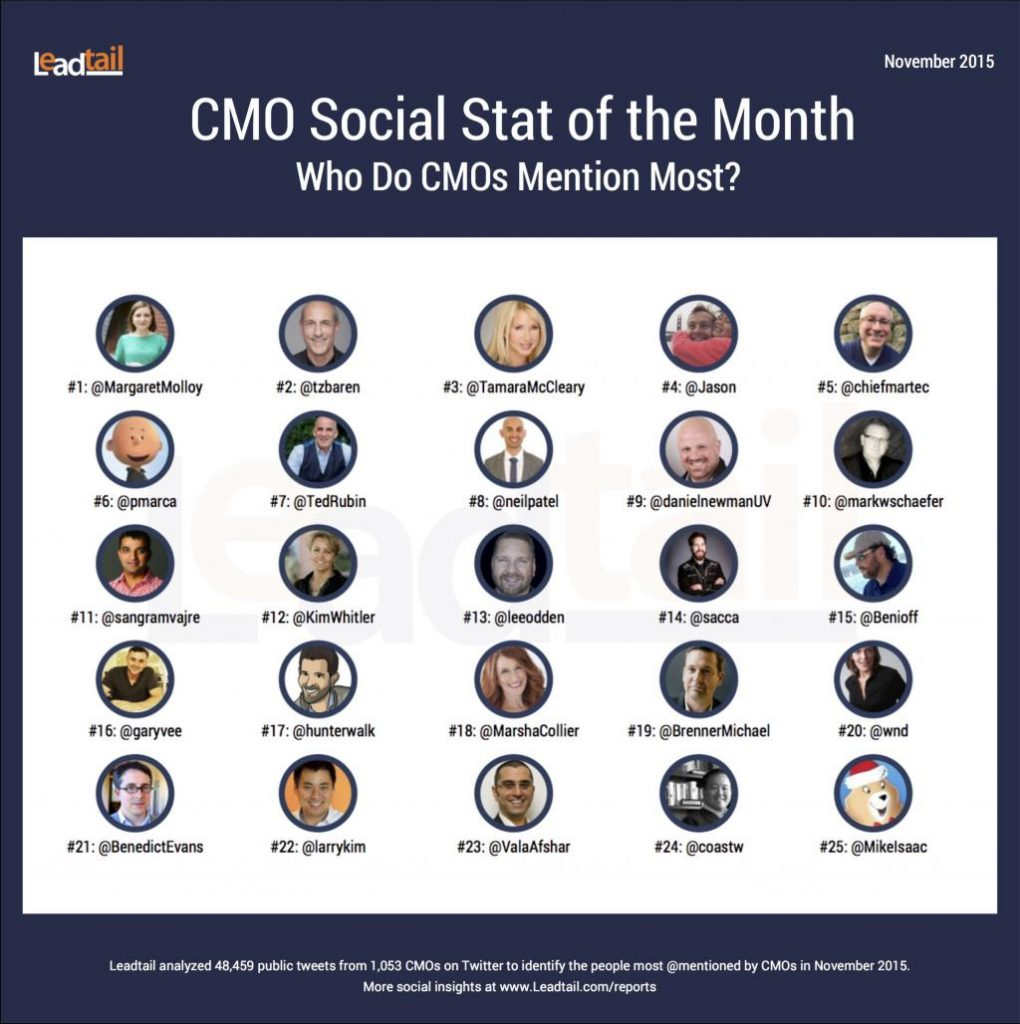 Tamara Rated #3 Most Talked About Person by CMO's on Twitter
