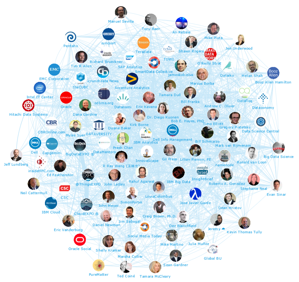 Map of Top 50 Big Data Brands and Individual Influencers by Onalytica