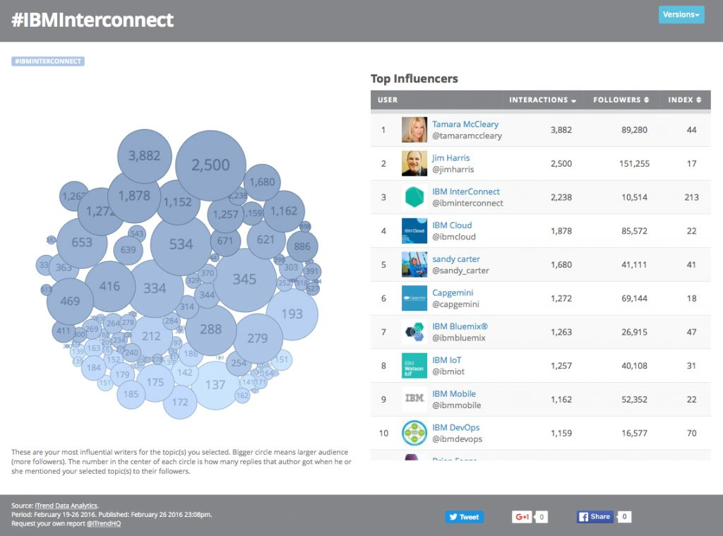 Tamara Top Influencer at IBM Interconnect Conference