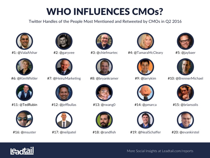 Tamara Ranked #4 Most Mentioned & Tweeted by CMO's