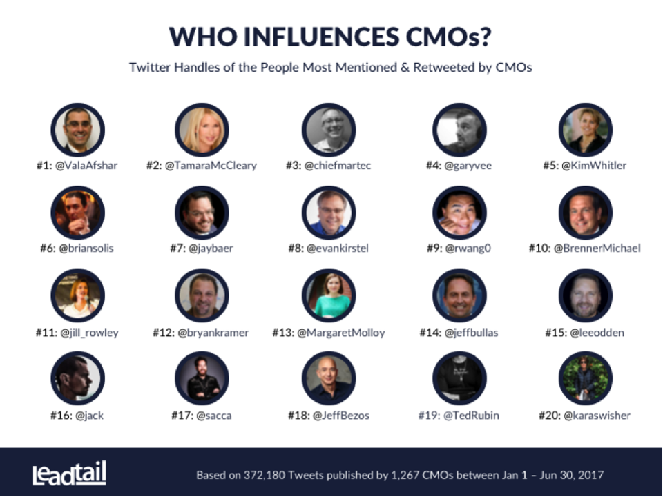 Tamara McCleary the #2 Top Influencer of CMO's Shares Leadtail and Forbes